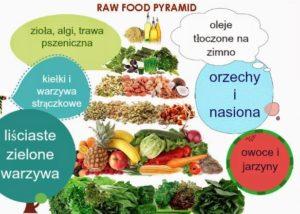 Piramida żywienia raw vegan diet